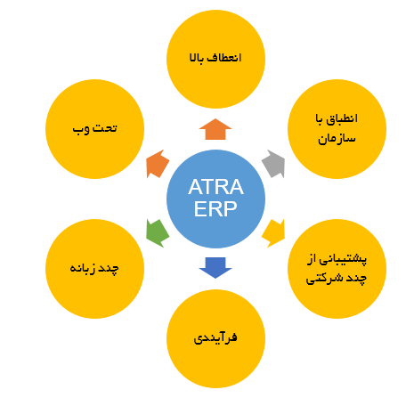 ATRA ERP Specifications